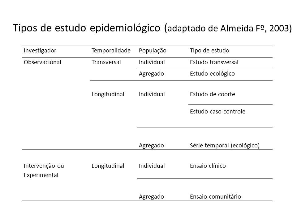 Tipos de estudo epidemiológico ( adaptado de Almeida Fº, 2003) InvestigadorTemporalidadePopulaçãoTipo de estudo ObservacionalTransversalIndividualEstu