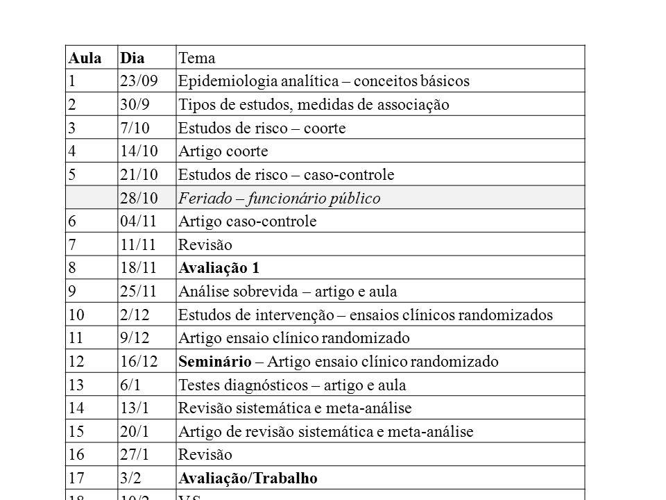 AulaDiaTema 123/09Epidemiologia analítica – conceitos básicos 230/9Tipos de estudos, medidas de associação 37/10Estudos de risco – coorte 414/10Artigo
