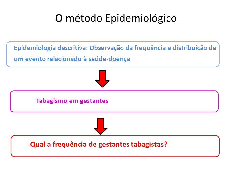 O método Epidemiológico Epidemiologia descritiva: Observação da frequência e distribuição de um evento relacionado à saúde-doença Tabagismo em gestantes Qual a frequência de gestantes tabagistas?