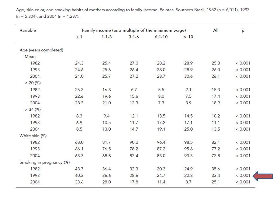O método Epidemiológico Epidemiologia descritiva: Observação da frequência e distribuição de um evento relacionado à saúde-doença Baixo peso ao nascer Qual a frequência de baixo peso ao nascer?