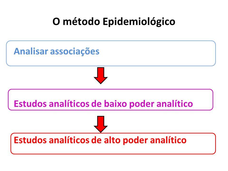 O método Epidemiológico Analisar associações Estudos analíticos de baixo poder analítico Estudos analíticos de alto poder analítico