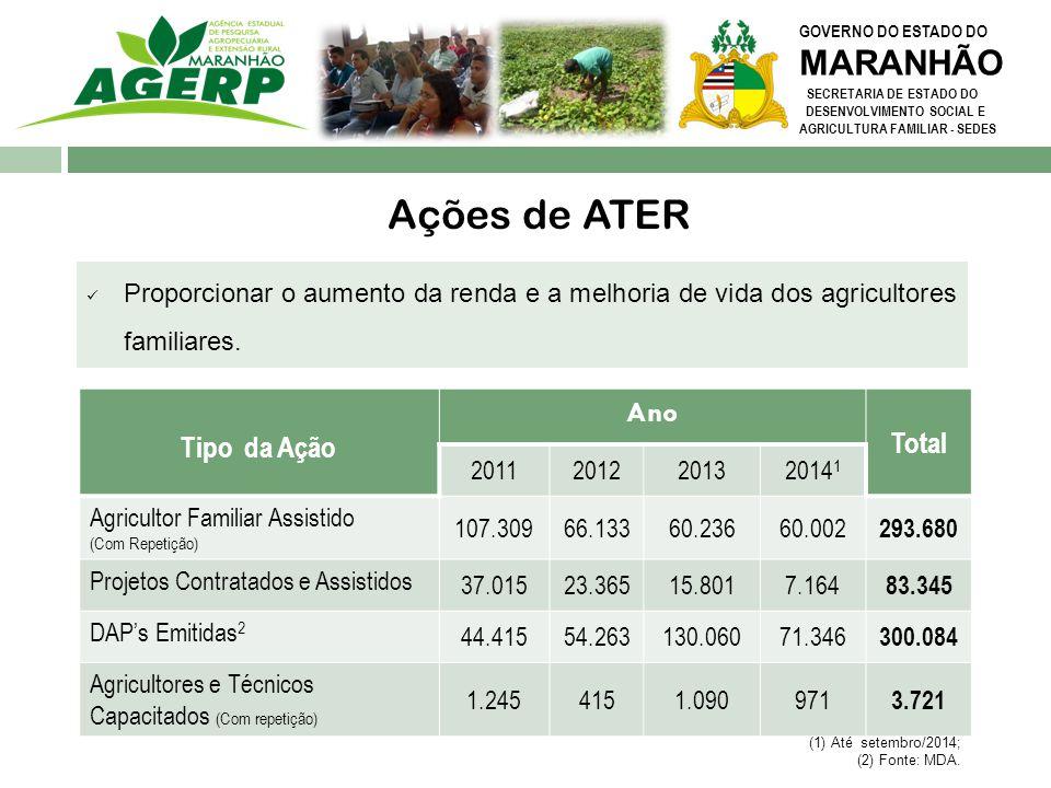 GOVERNO DO ESTADO DO MARANHÃO SECRETARIA DE ESTADO DO DESENVOLVIMENTO SOCIAL E AGRICULTURA FAMILIAR - SEDES Convênios e Acordos Convênios Federais Convênios EMBRAPA / AGERP Criação de um núcleo de pesquisa em geoprocessamento Convênio Pacto Federativo Duplicar a oferta de atendimento aos agricultores familiares (30 mil) 4.854 agricultores atendidos até o momento
