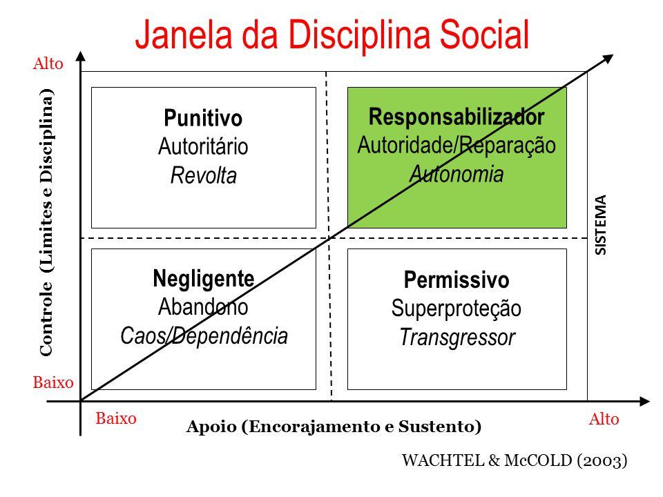 Janela da Disciplina Social Apoio (Encorajamento e Sustento) Controle (Limites e Disciplina) Punitivo Autoritário Revolta Responsabilizador Autoridade