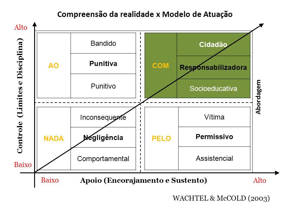 Apoio (Encorajamento e Sustento) Controle (Limites e Disciplina) Alto Baixo Alto WACHTEL & McCOLD (2003) Baixo Abordagem AO Bandido Punitiva Punitivo