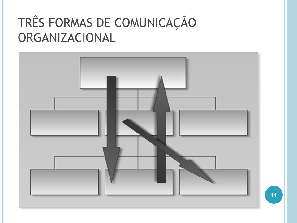 TRÊS FORMAS DE COMUNICAÇÃO ORGANIZACIONAL 11