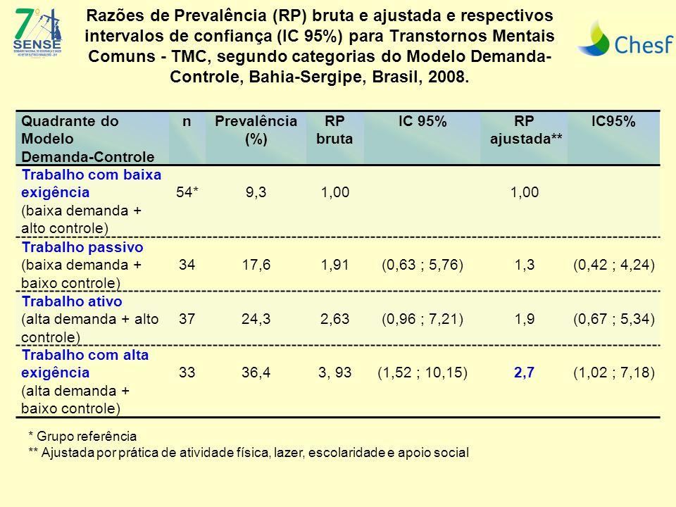 Razões de Prevalência (RP) bruta e ajustada e respectivos intervalos de confiança (IC 95%) para Transtornos Mentais Comuns - TMC, segundo categorias do Modelo Demanda- Controle, Bahia-Sergipe, Brasil, 2008.