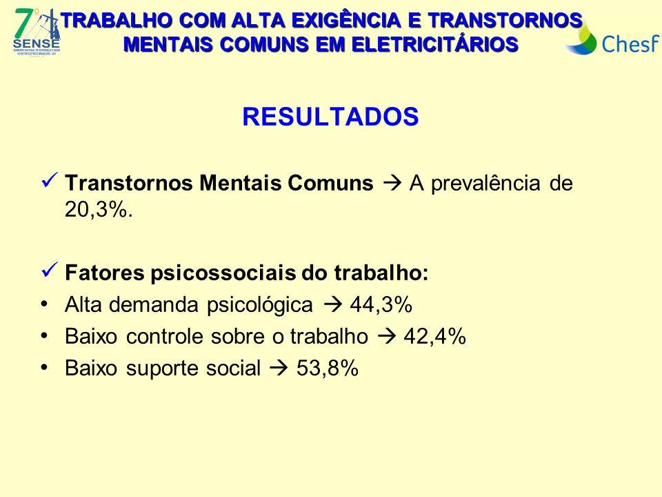 TRABALHO COM ALTA EXIGÊNCIA E TRANSTORNOS MENTAIS COMUNS EM ELETRICITÁRIOS RESULTADOS Transtornos Mentais Comuns  A prevalência de 20,3%.