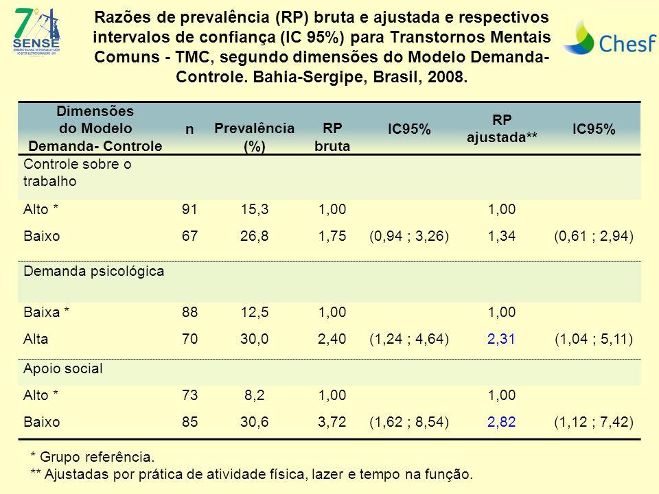 Razões de prevalência (RP) bruta e ajustada e respectivos intervalos de confiança (IC 95%) para Transtornos Mentais Comuns - TMC, segundo dimensões do Modelo Demanda- Controle.