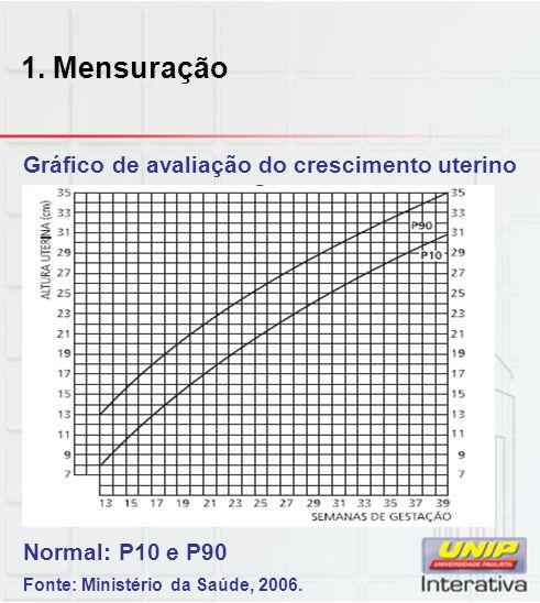 1. Mensuração Gráfico de avaliação do crescimento uterino Normal: P10 e P90 Fonte: Ministério da Saúde, 2006.