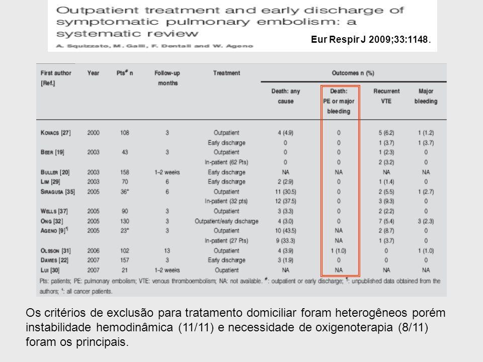 Eur Respir J 2009;33:1148. Os critérios de exclusão para tratamento domiciliar foram heterogêneos porém instabilidade hemodinâmica (11/11) e necessida