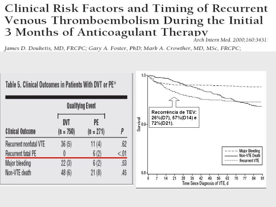 Risco Marcadores de Risco Terapêutica Clínico (choque / hipotensão) Disfunção VD(Eco, TC,BNP) Injúria Miocárdica cTrop T, I Elevado > 15% Elevado > 15%+++ (+) a (+) a (+) a Trombólise ou embolectomia Não elevado Intermediário 3 a 15% ++++Hospitalização Baixo < 1%  Alta precoce ou tratamento domiciliar Estratificação de Risco e decisão Terapêutica a – em caso de choque ou hipotensão não é necessário