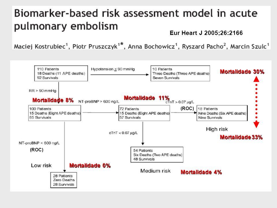 Eur Heart J 2005;26:2166 Mortalidade 30% Mortalidade 0% Mortalidade 4% Mortalidade 8% Mortalidade 11% Mortalidade 33% (ROC)