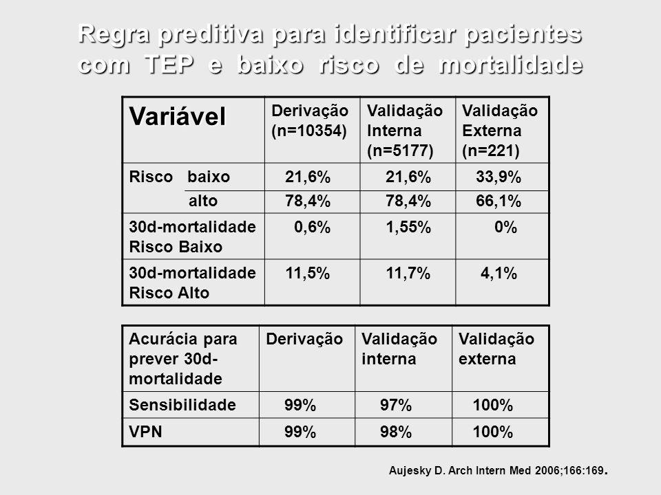 Variável Derivação (n=10354) Validação Interna (n=5177) Validação Externa (n=221) Risco baixo alto 21,6% 78,4% 21,6% 78,4% 33,9% 66,1% 30d-mortalidade