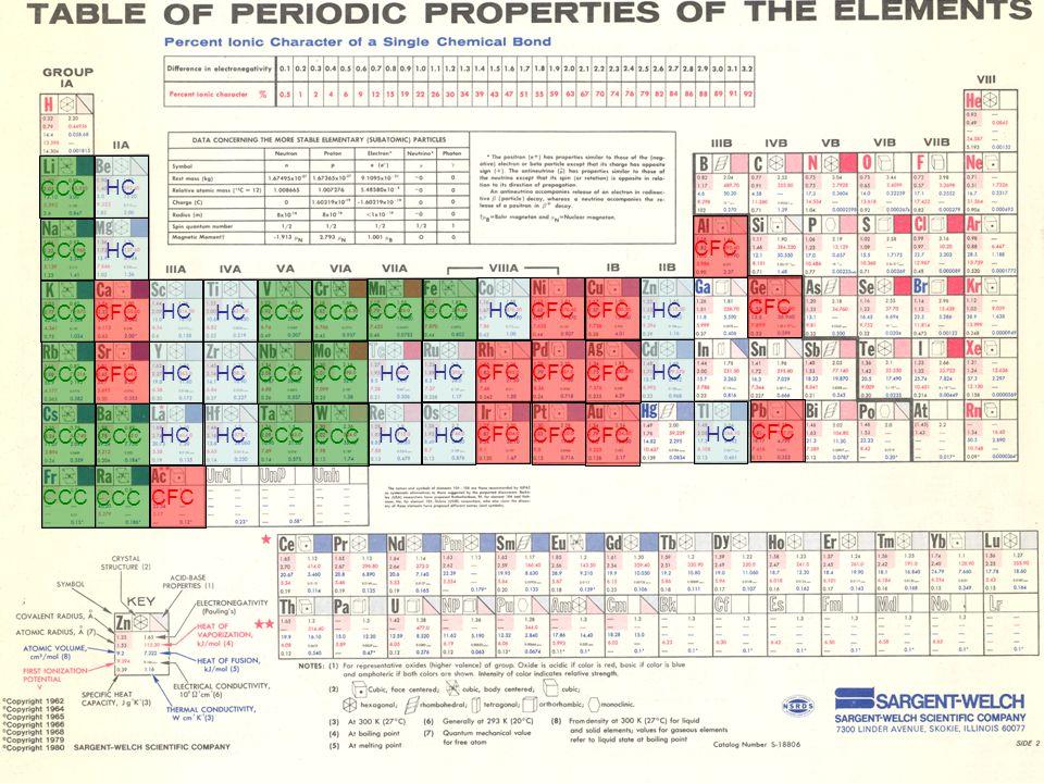 Química 2014/15 (Ana Maria Rego) 31-03-2015 HC CCC CFC CCC HC CCC CFC HC