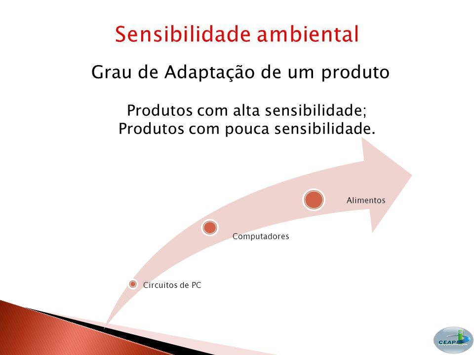 Grau de Adaptação de um produto Produtos com alta sensibilidade; Produtos com pouca sensibilidade.
