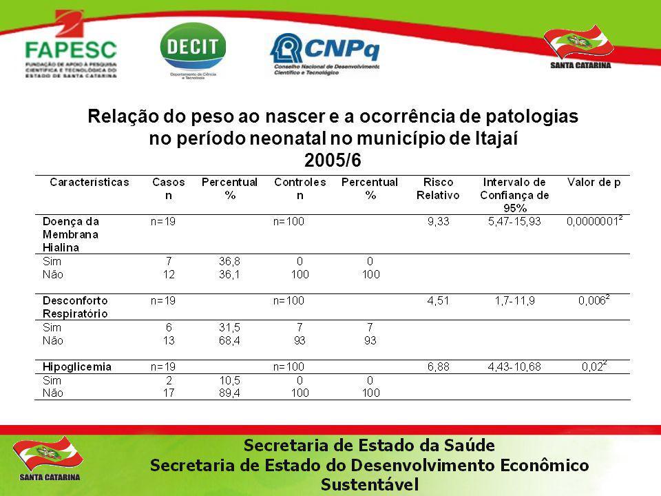 Relação do peso ao nascer e a ocorrência de patologias no período neonatal no município de Itajaí 2005/6
