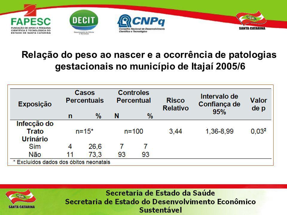Relação do peso ao nascer e a ocorrência de patologias gestacionais no município de Itajaí 2005/6