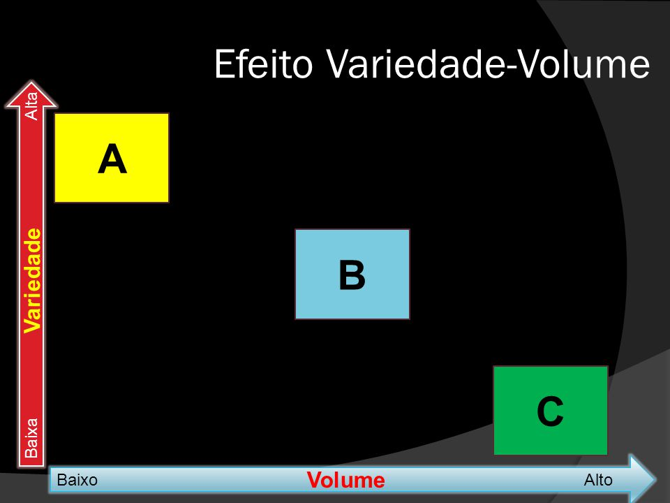 Efeito Variedade-Volume Volume BaixoAlto Variedade BaixaAlta A B C