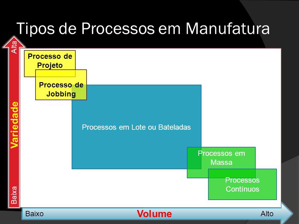 Processos em Lote ou Bateladas Tipos de Processos em Manufatura Volume BaixoAlto Variedade BaixaAlta Processo de Projeto Processo de Jobbing Processos