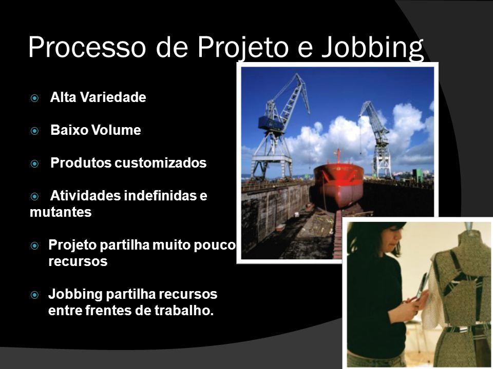 Processo de Projeto e Jobbing  Alta Variedade  Baixo Volume  Produtos customizados  Atividades indefinidas e mutantes  Projeto partilha muito pou