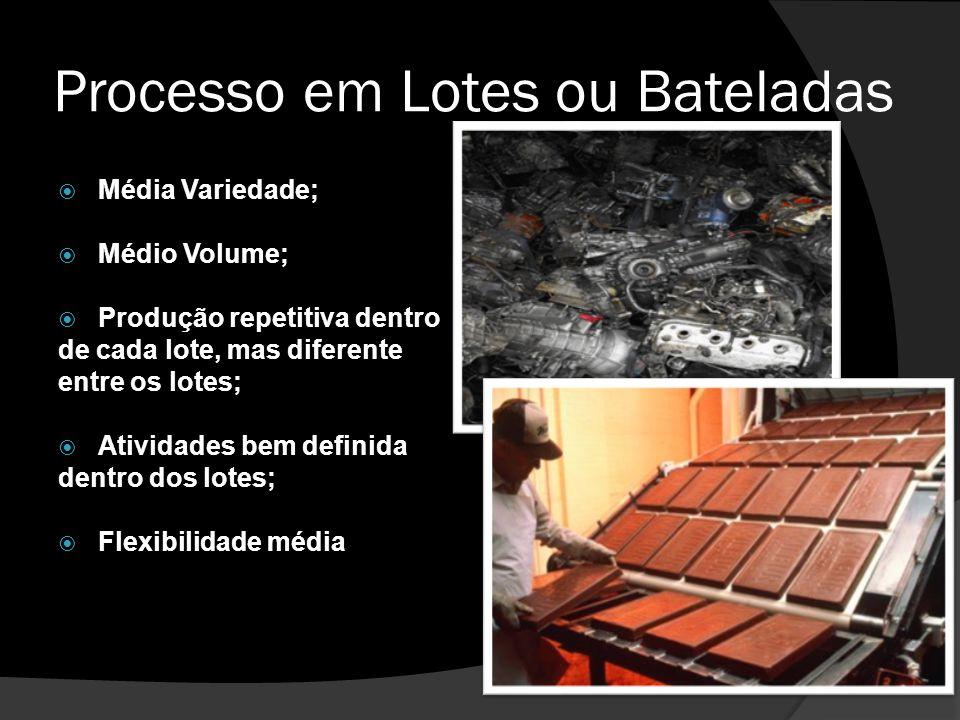 Processo em Lotes ou Bateladas  Média Variedade;  Médio Volume;  Produção repetitiva dentro de cada lote, mas diferente entre os lotes;  Atividade