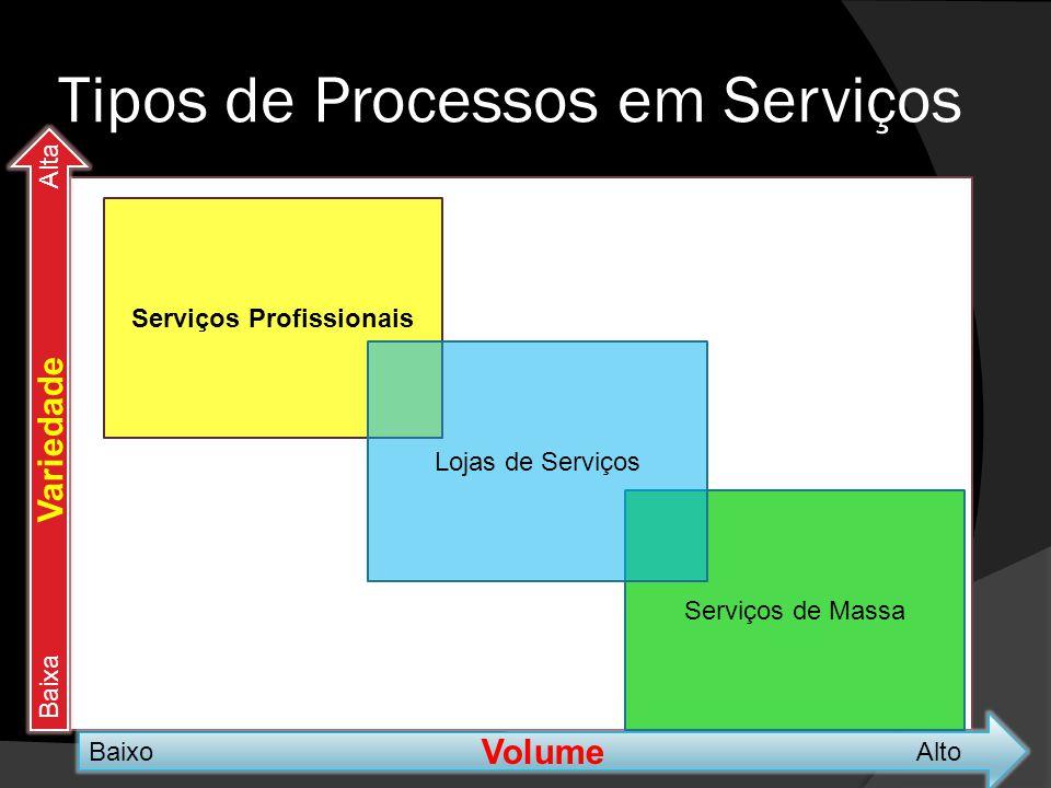 Tipos de Processos em Serviços Volume BaixoAlto Variedade BaixaAlta Serviços Profissionais Serviços de Massa Lojas de Serviços