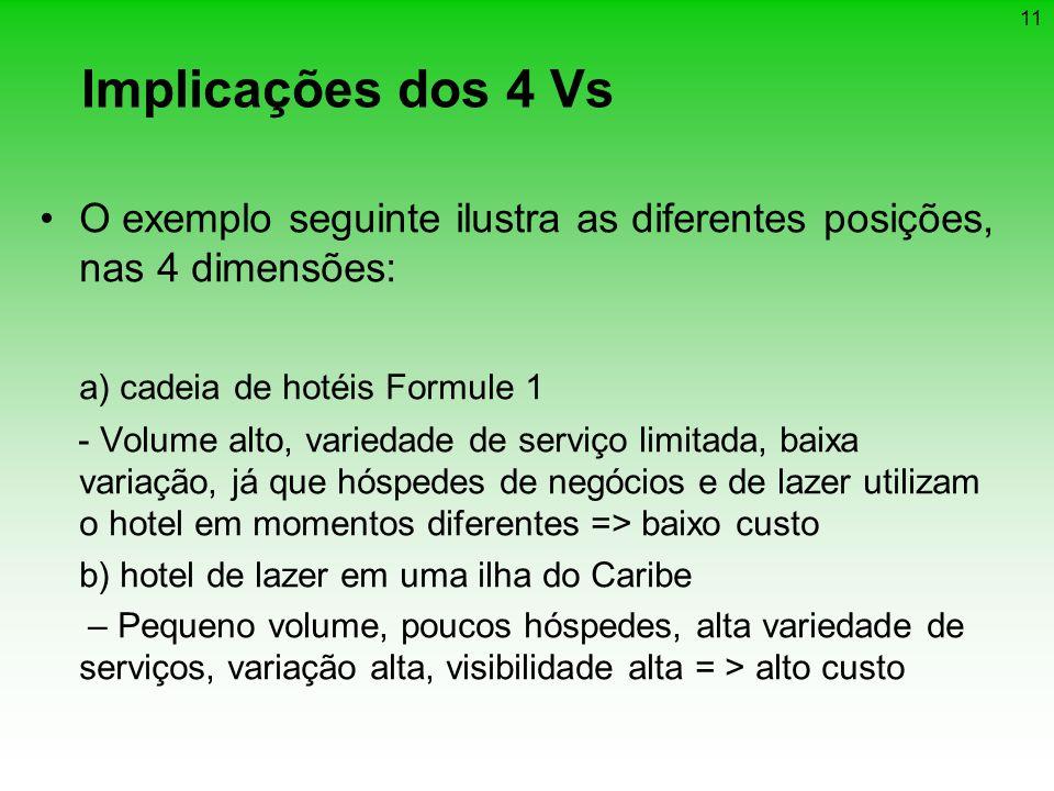 1 Implicações dos 4 Vs O exemplo seguinte ilustra as diferentes posições, nas 4 dimensões: a) cadeia de hotéis Formule 1 - Volume alto, variedade de s