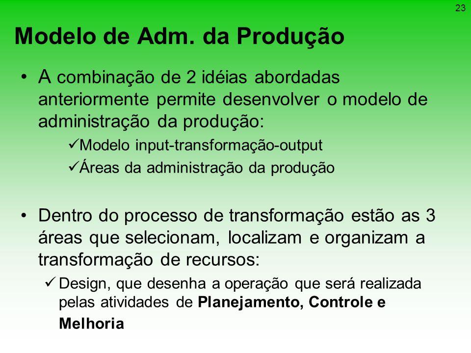 23 Modelo de Adm. da Produção A combinação de 2 idéias abordadas anteriormente permite desenvolver o modelo de administração da produção: Modelo input