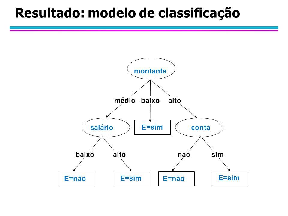 Resultado: modelo de classificação montante médiobaixoalto contasalário baixoaltonãosim E=sim E=não E=sim