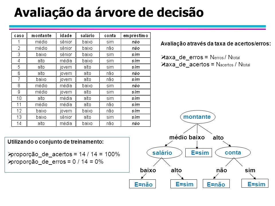 Avaliação da árvore de decisão montante médiobaixo alto conta salário baixoaltonãosim E=sim E=não E=sim Avaliação através da taxa de acertos/erros: 