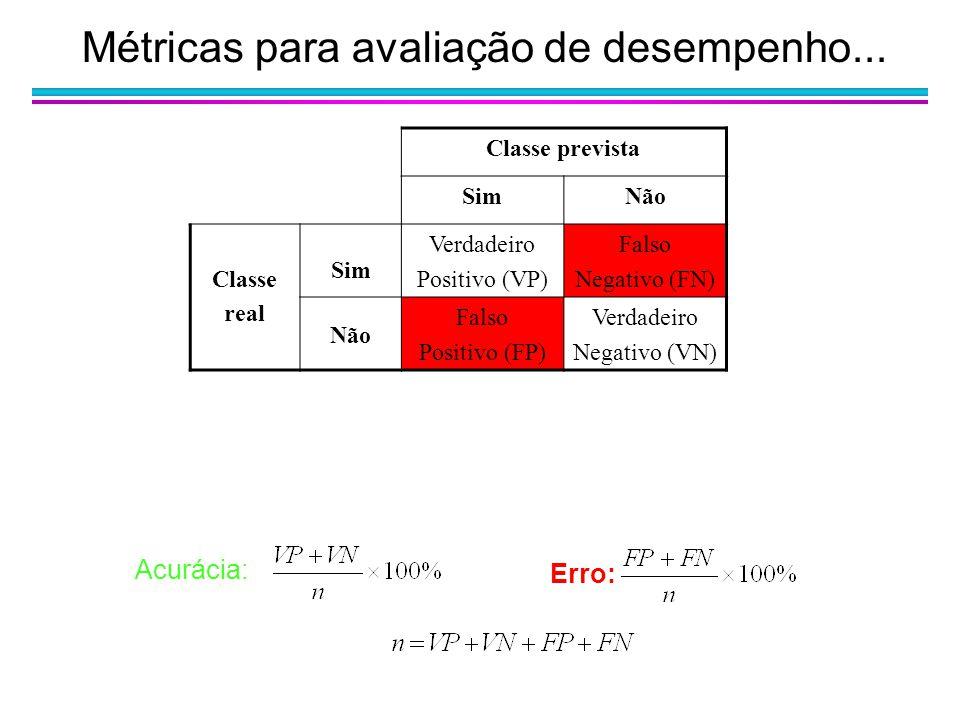 Métricas para avaliação de desempenho... Classe prevista SimNão Classe real Sim Verdadeiro Positivo (VP) Falso Negativo (FN) Não Falso Positivo (FP) V