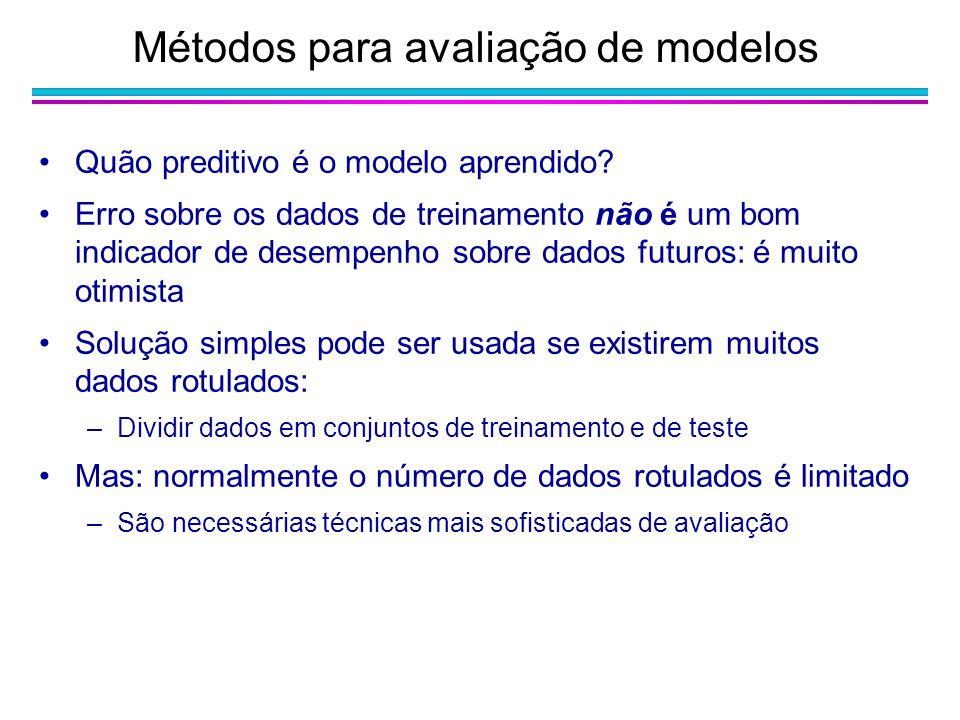 Quão preditivo é o modelo aprendido? Erro sobre os dados de treinamento não é um bom indicador de desempenho sobre dados futuros: é muito otimista Sol