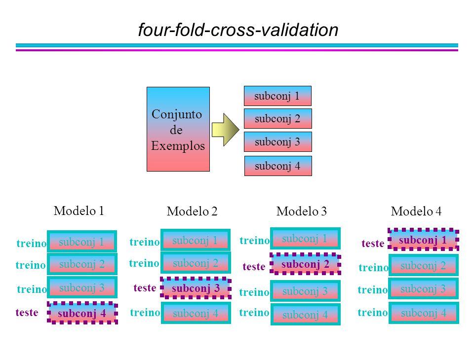 four-fold-cross-validation subconj 1 subconj 2 subconj 3 subconj 4 Conjunto de Exemplos subconj 1 subconj 2 subconj 3 subconj 4 teste treino subconj 1