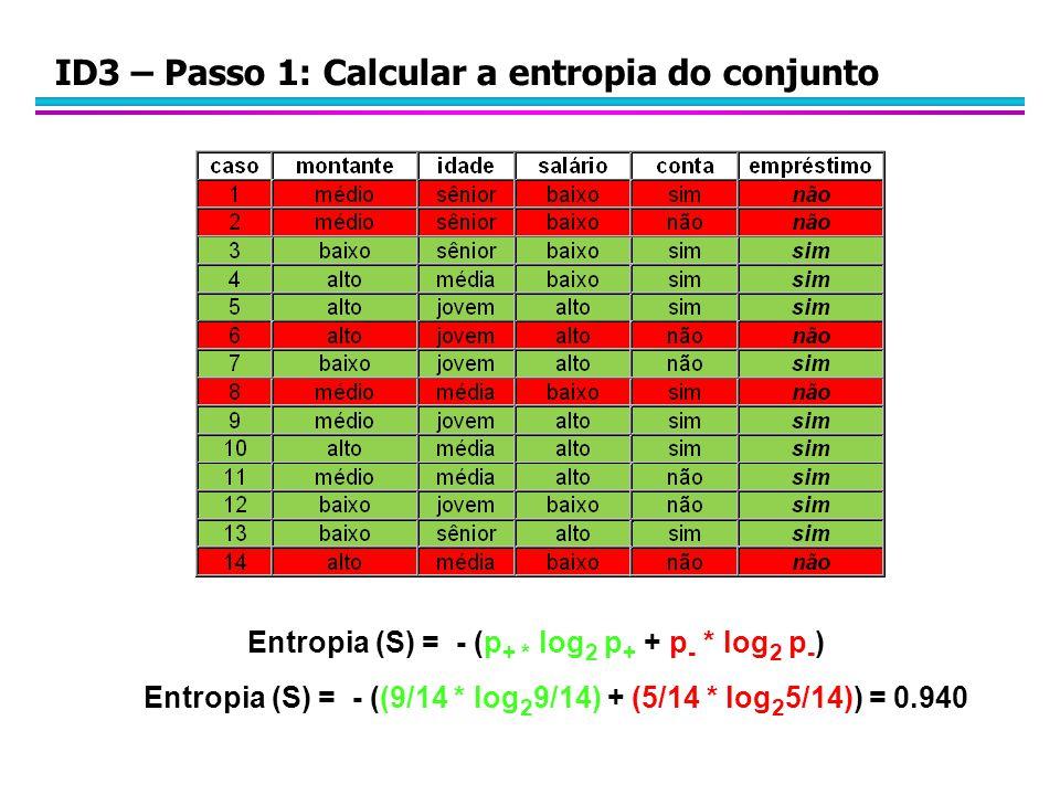 ID3 – Passo 1: Calcular a entropia do conjunto Entropia (S) = - (p + * log 2 p + + p - * log 2 p - ) Entropia (S) = - ((9/14 * log 2 9/14) + (5/14 * l