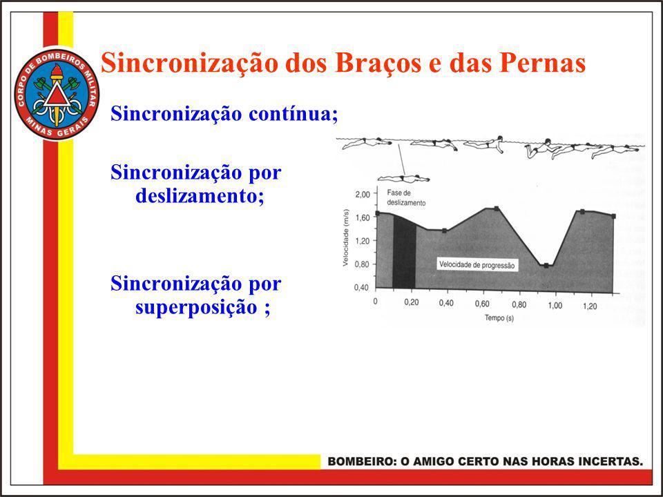 Sincronização dos Braços e das Pernas Sincronização contínua; Sincronização por deslizamento; Sincronização por superposição ;