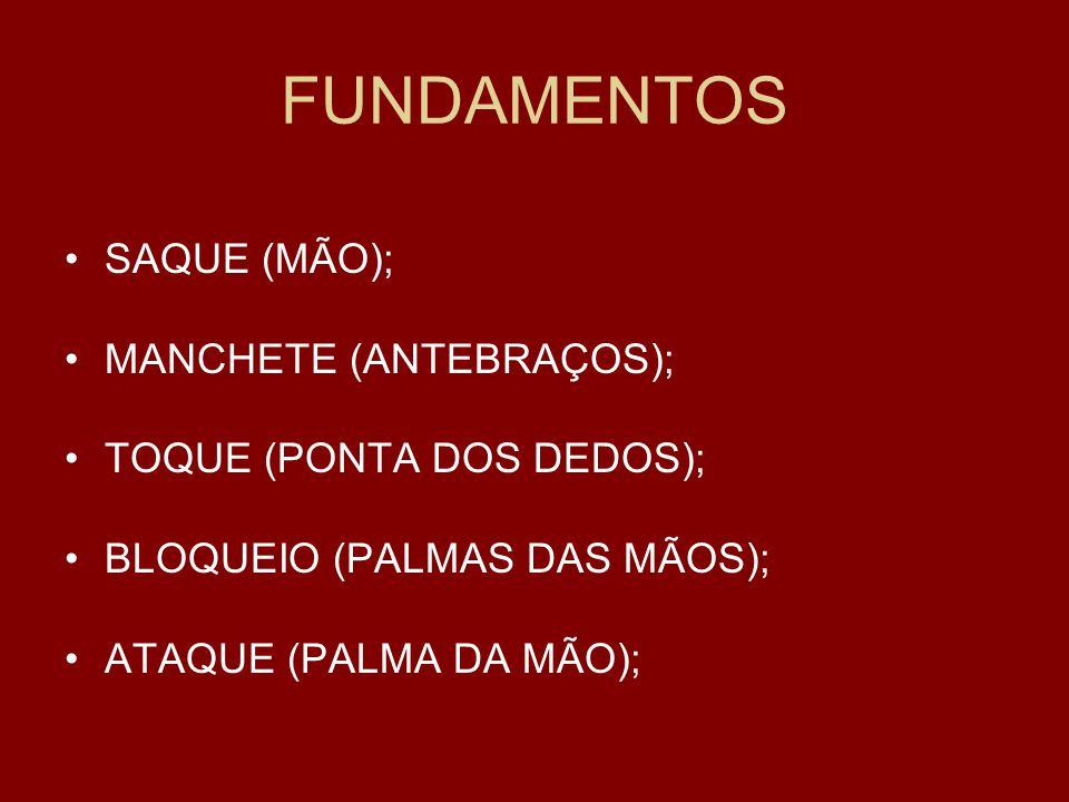 FUNDAMENTOS SAQUE (MÃO); MANCHETE (ANTEBRAÇOS); TOQUE (PONTA DOS DEDOS); BLOQUEIO (PALMAS DAS MÃOS); ATAQUE (PALMA DA MÃO);