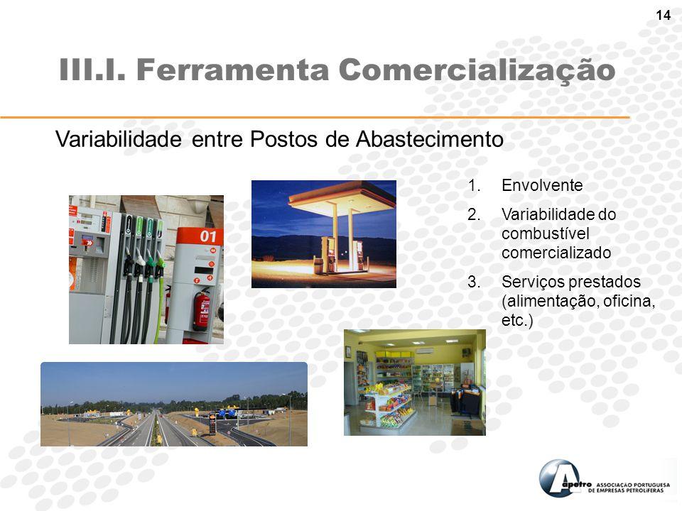 14 III.I. Ferramenta Comercialização 1.Envolvente 2.Variabilidade do combustível comercializado 3.Serviços prestados (alimentação, oficina, etc.) Vari