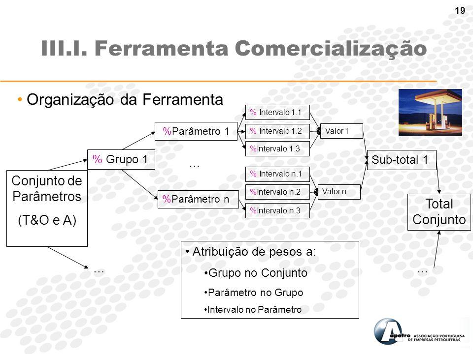 19 III.I. Ferramenta Comercialização Conjunto de Parâmetros (T&O e A) % Grupo 1 %Parâmetro 1 … %Parâmetro n % Intervalo 1.1 % Intervalo 1.2 %Intervalo