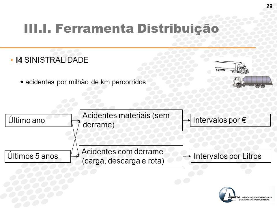 29 III.I. Ferramenta Distribuição I4 SINISTRALIDADE Último ano Últimos 5 anos Acidentes materiais (sem derrame) Acidentes com derrame (carga, descarga