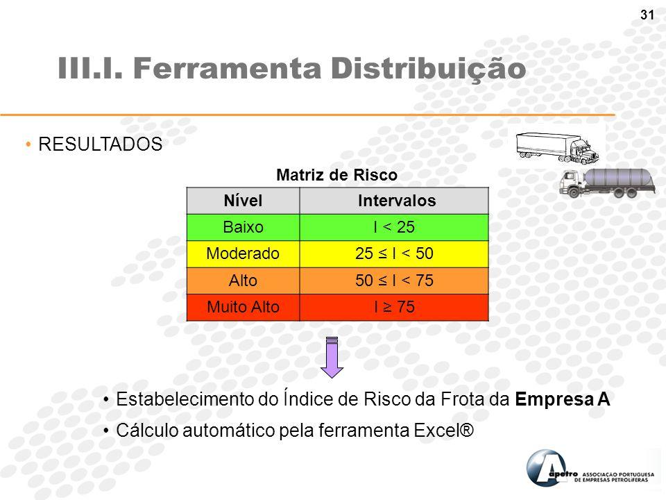 31 III.I. Ferramenta Distribuição RESULTADOS Estabelecimento do Índice de Risco da Frota da Empresa A Cálculo automático pela ferramenta Excel® Matriz