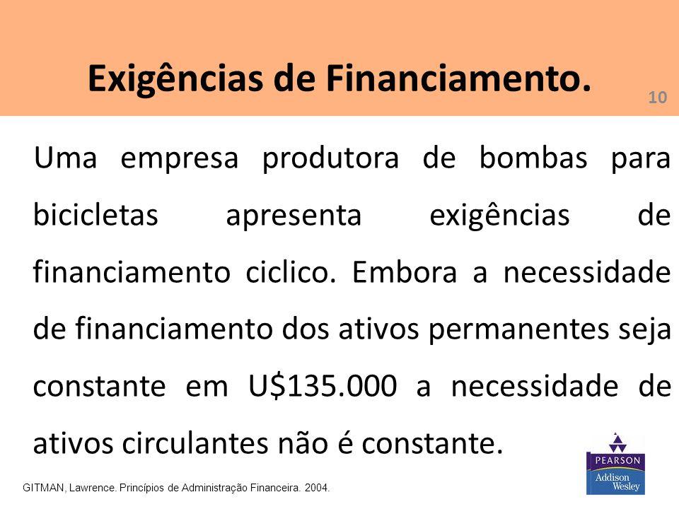 10 Exigências de Financiamento. GITMAN, Lawrence. Princípios de Administração Financeira. 2004. Uma empresa produtora de bombas para bicicletas aprese