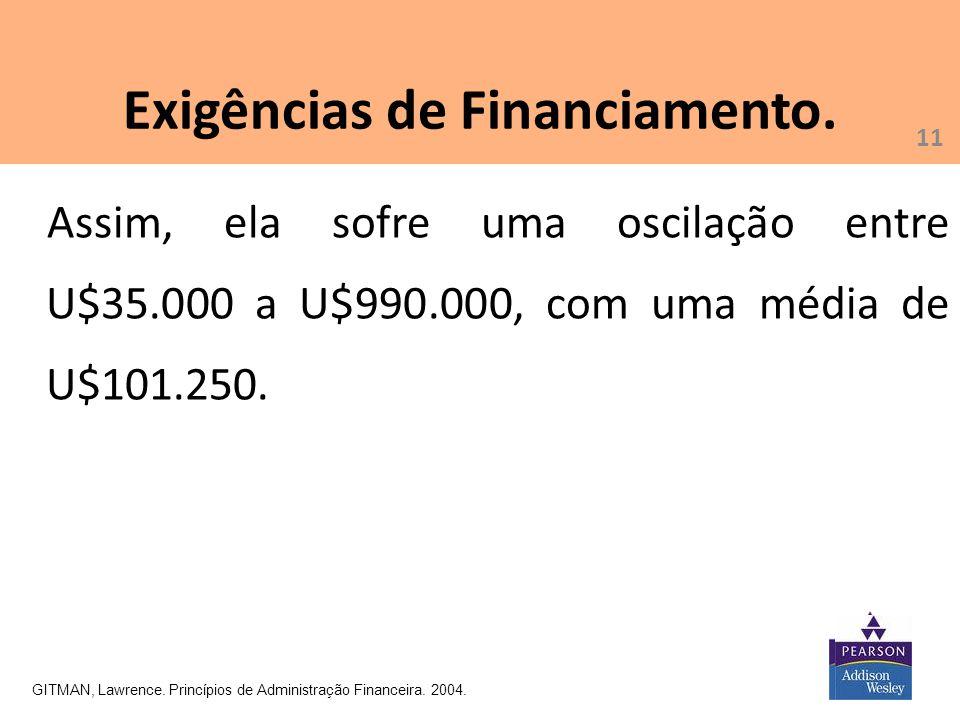 11 Exigências de Financiamento. GITMAN, Lawrence. Princípios de Administração Financeira. 2004. Assim, ela sofre uma oscilação entre U$35.000 a U$990.