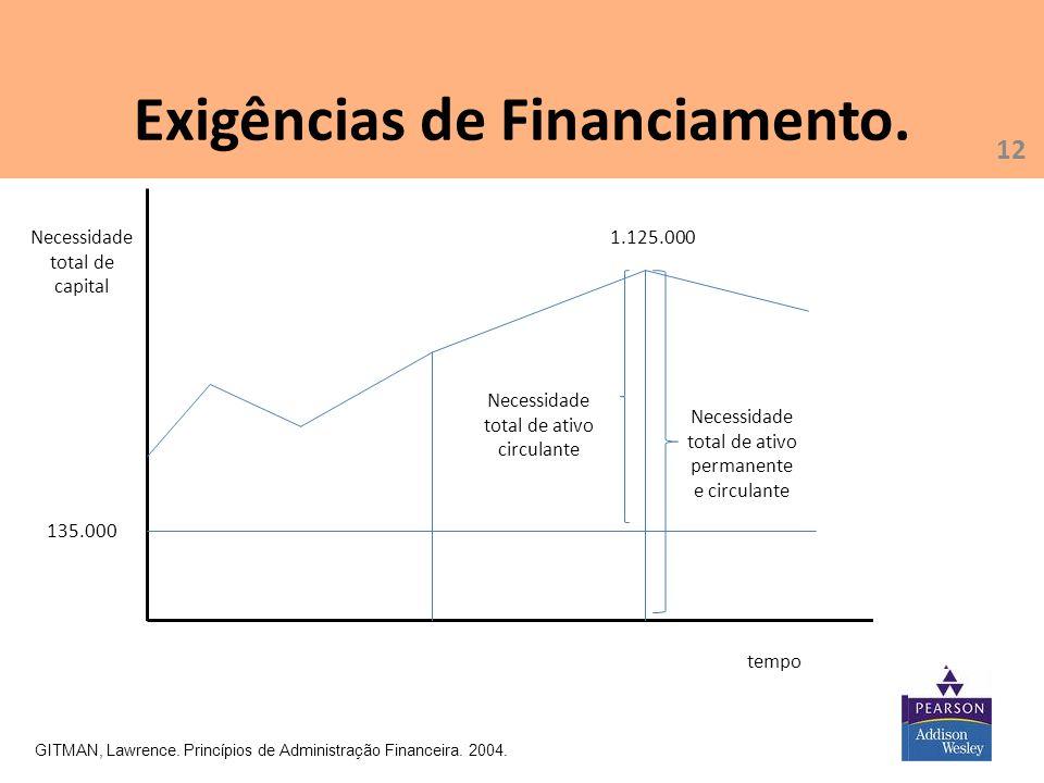 12 Exigências de Financiamento. GITMAN, Lawrence. Princípios de Administração Financeira. 2004. tempo Necessidade total de capital Necessidade total d