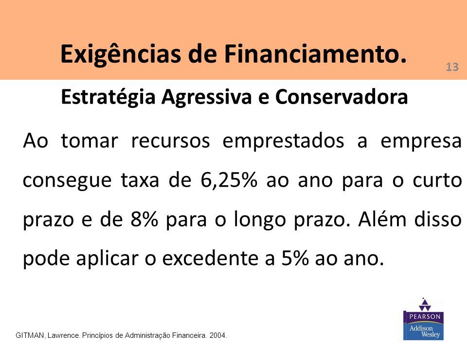 13 Exigências de Financiamento. GITMAN, Lawrence. Princípios de Administração Financeira. 2004. Ao tomar recursos emprestados a empresa consegue taxa