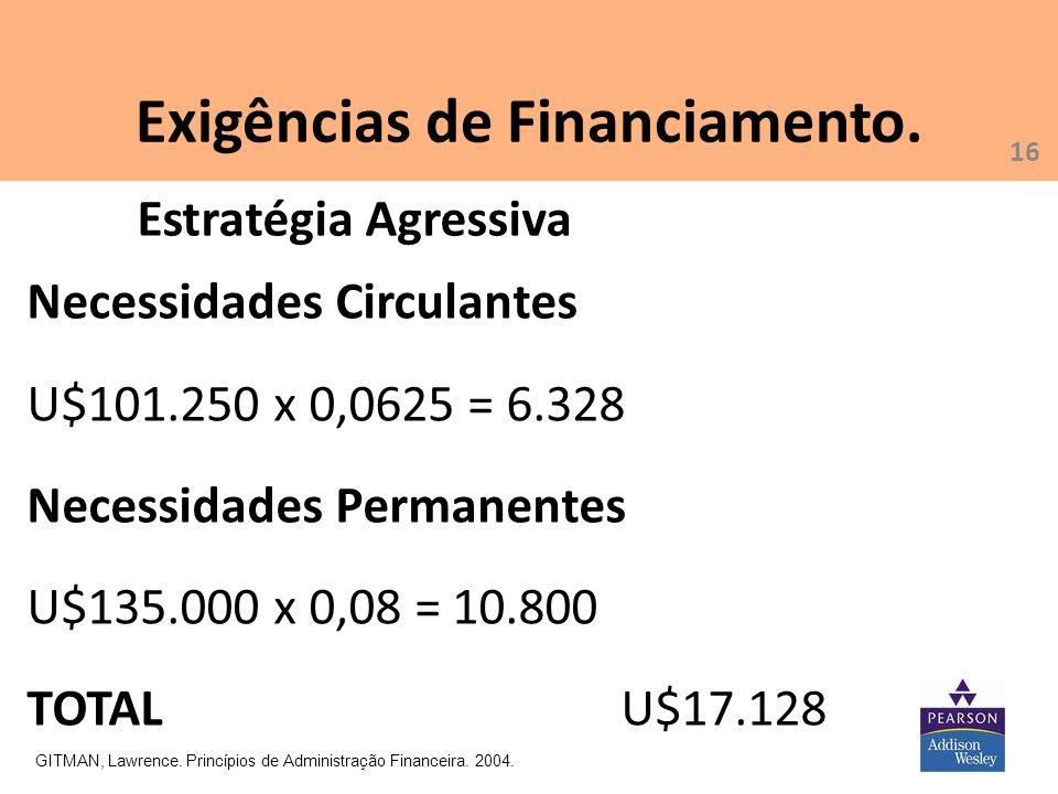 Exigências de Financiamento. GITMAN, Lawrence. Princípios de Administração Financeira. 2004. Necessidades Circulantes U$101.250 x 0,0625 = 6.328 Neces