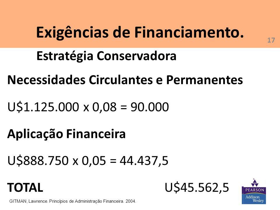Exigências de Financiamento. GITMAN, Lawrence. Princípios de Administração Financeira. 2004. Necessidades Circulantes e Permanentes U$1.125.000 x 0,08