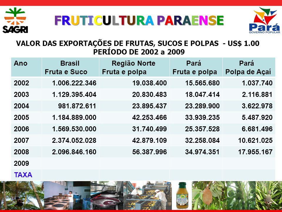 FRUTICULTURA PARAENSEFRUTICULTURA PARAENSEFRUTICULTURA PARAENSEFRUTICULTURA PARAENSE VALOR DAS EXPORTAÇÕES DE FRUTAS, SUCOS E POLPAS - US$ 1.00 PERÍODO DE 2002 a 2009 Ano Brasil Fruta e Suco Região Norte Fruta e polpa Pará Fruta e polpa Pará Polpa de Açaí 20021.006.222.34619.038.40015.565.6801.037.740 20031.129.395.40420.830.48318.047.4142.116.881 2004981.872.61123.895.43723.289.9003.622.978 20051.184.889.00042.253.46633.939.2355.487.920 20061.569.530.00031.740.49925.357.5286.681.496 20072.374.052.02842.879.10932.258.08410.621.025 20082.096.846.16056.387.99634.974.35117.955.167 2009 TAXA