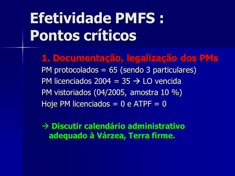 Efetividade PMFS : Pontos críticos 1. Documentação, legalização dos PMs PM protocolados = 65 (sendo 3 particulares) PM licenciados 2004 = 35  LO venc