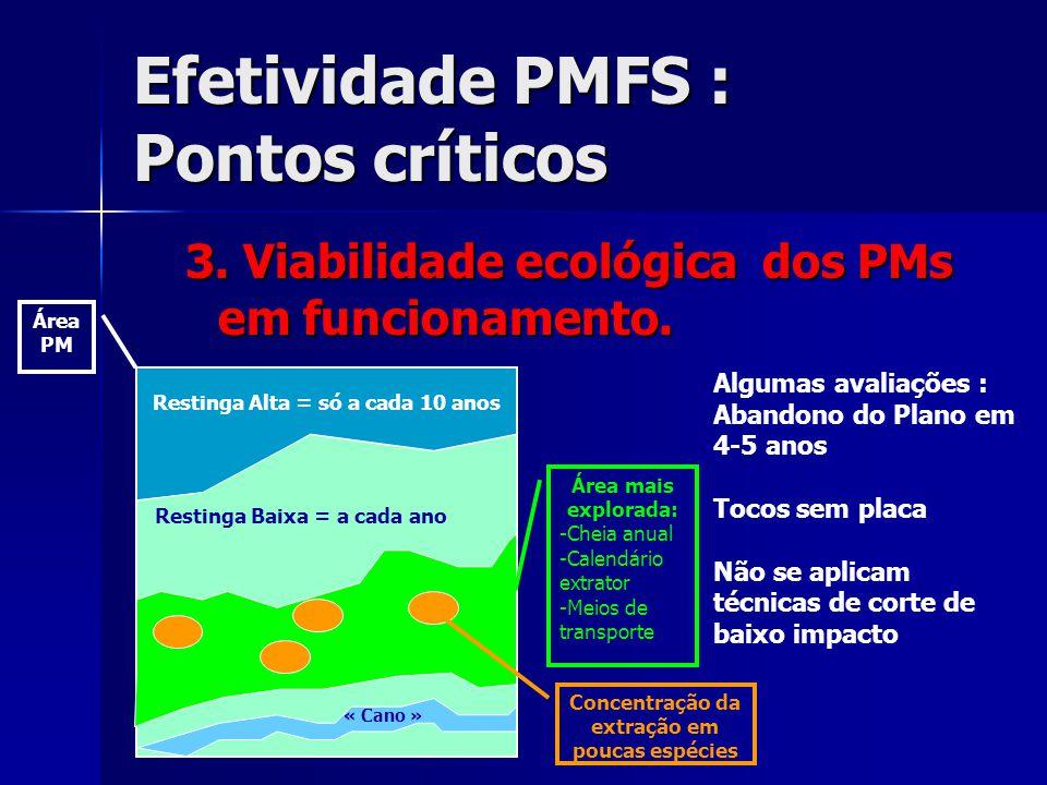 Efetividade PMFS : Pontos críticos 3. Viabilidade ecológica dos PMs em funcionamento. Restinga Alta = só a cada 10 anos « Cano » Restinga Baixa = a ca