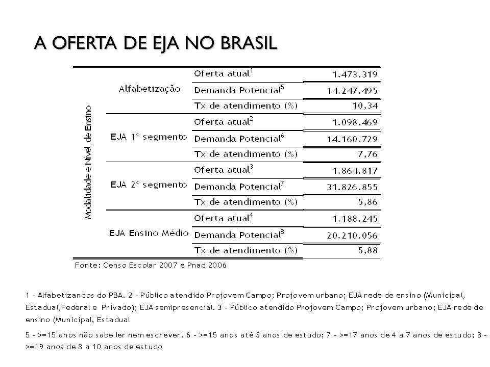 Ano Brasil Alfabetiz ado EJA Fundamental - anos iniciais EJA Fundamental - anos finais EJA - Ensino Médio 2004 1.528.516 1.530.2751.812.637988.746 2005 2.144.285 1.466.3291.861.4241.073.694 2006 1.939.329 1.472.1881.989.9481.219.438 2007 1.540.009 1.131.1461.915.3311.198.419 2008 1.549.608 1.098.4691.864.8171.188.245